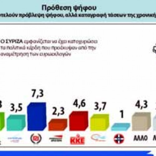 """""""Χτίζει"""" διαφορά ο ΣΥΡΙΖΑ"""