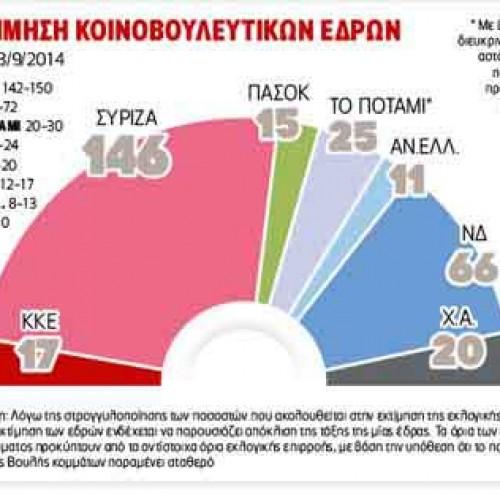 Δυναμική αυτοδυναμίας στον ΣΥΡΙΖΑ