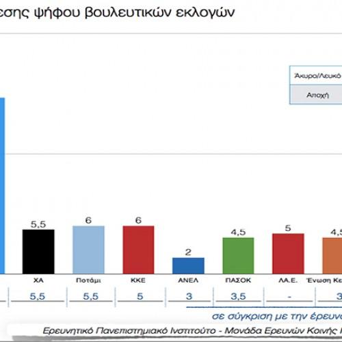 Πανεπιστήμιο Μακεδονίας: Στο 25% ο ΣΥΡΙΖΑ, 3%   μπροστά   από τη ΝΔ