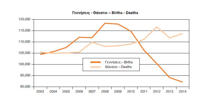 Στο γράφημα της ΕΛΣΤΑΤ φαίνεται ανάγλυφα η πορεία γεννήσεων και θανάτων στη χώρα μας από το 2003 μέχρι και το 2014. Η μεγαλύτερη διαφορά παρουσιάζεται το 2014 με την τάση γρήγορου ανοίγματος της ψαλίδας.